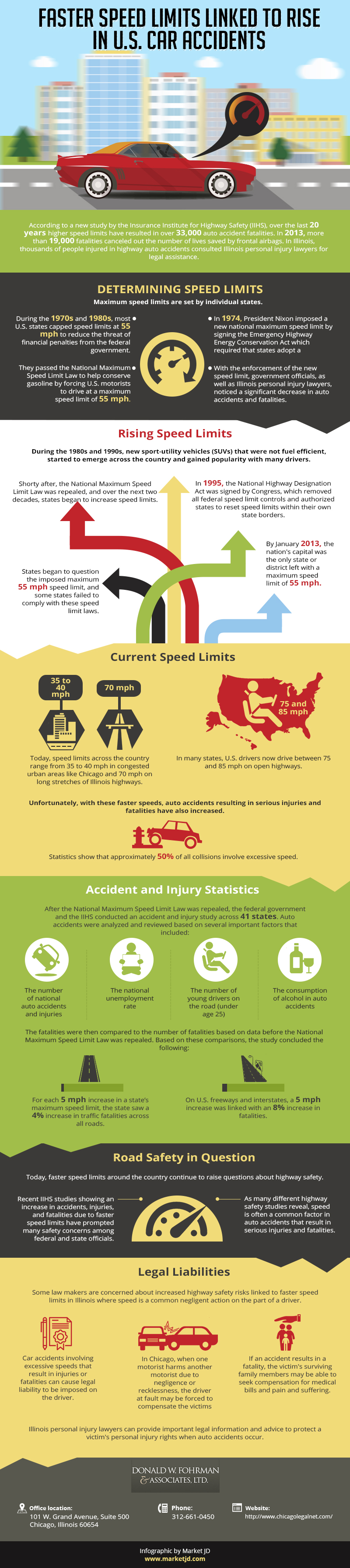 Faster Speed Limits Linked to Rise in U.S. Car Accidents