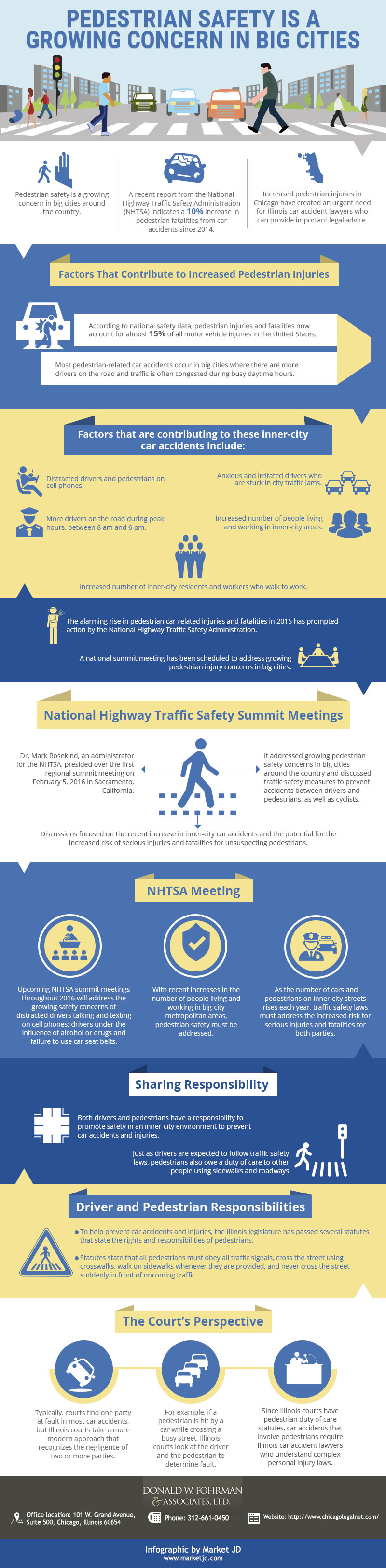 Infographic, Pedestrian Safety